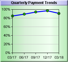 Quarterly Payment Trends Chart