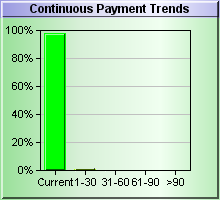 Continuous Payment DBT Chart